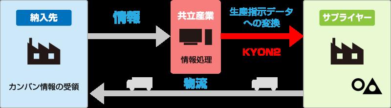 生産指示データへ変換して、サプライヤーと情報共有化